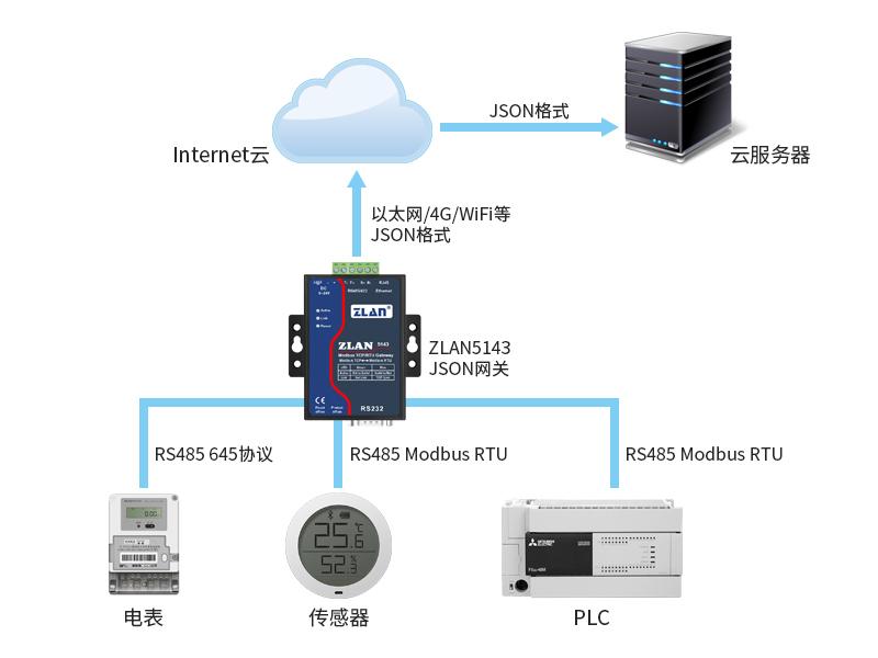 JSON数据采集网关,json转Modbus,json转串口,json转RS485,json转232
