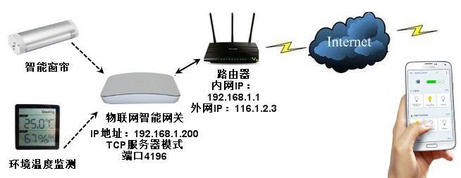 物联网p2p方案|p2p智能家居方案|p2p设备控制|p2p